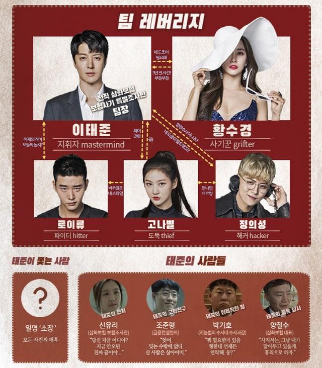 """Drama Korea Leverage Bagikan """"Relationship Chart"""" Para Karakter"""