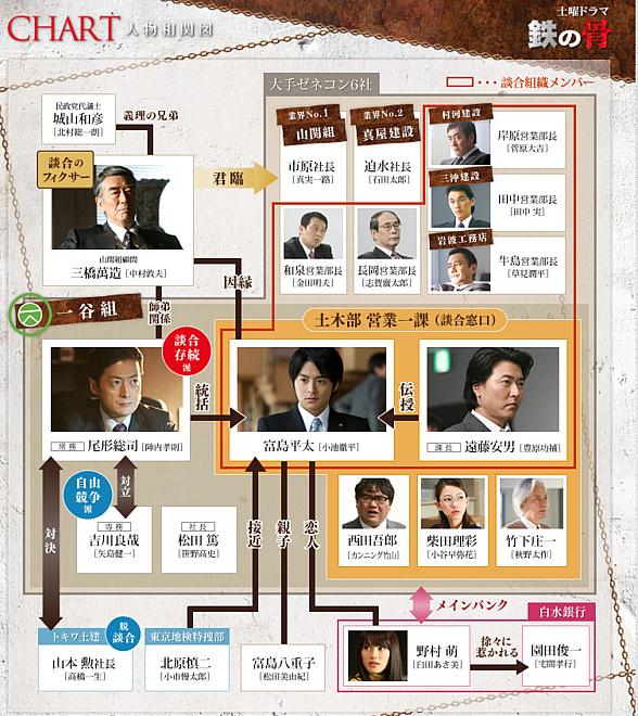 Sinopsis dan Review Drama Jepang Bones of Steel (2020)